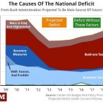 Some Republicans realize tax breaks for rich contribute to deficit; sun falls from sky
